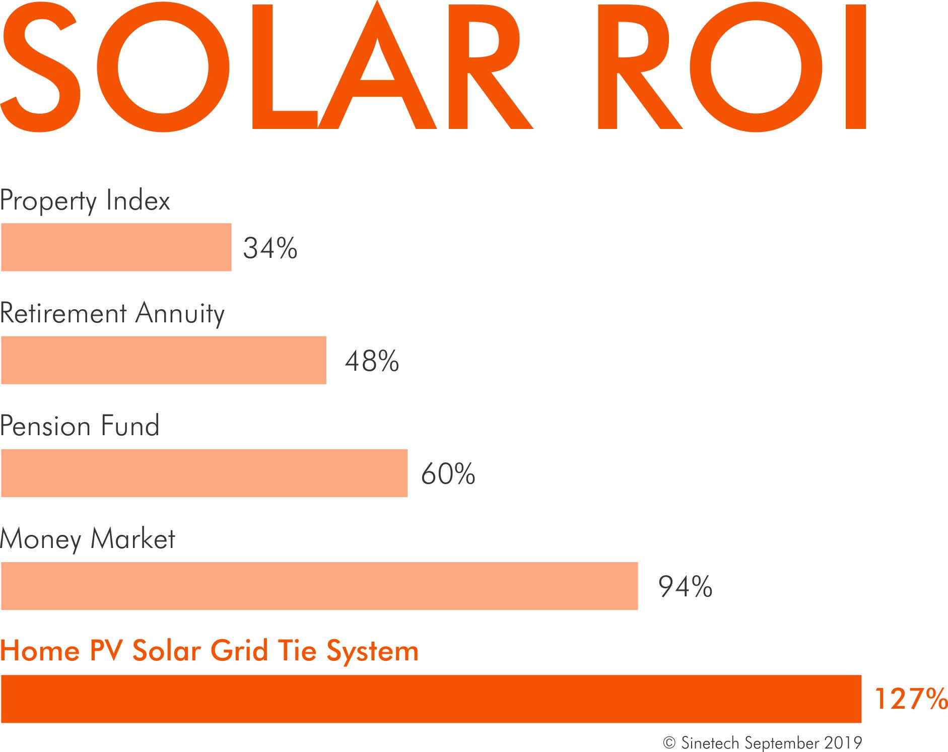 Return on Investment of Solar Power versus other financial avenues
