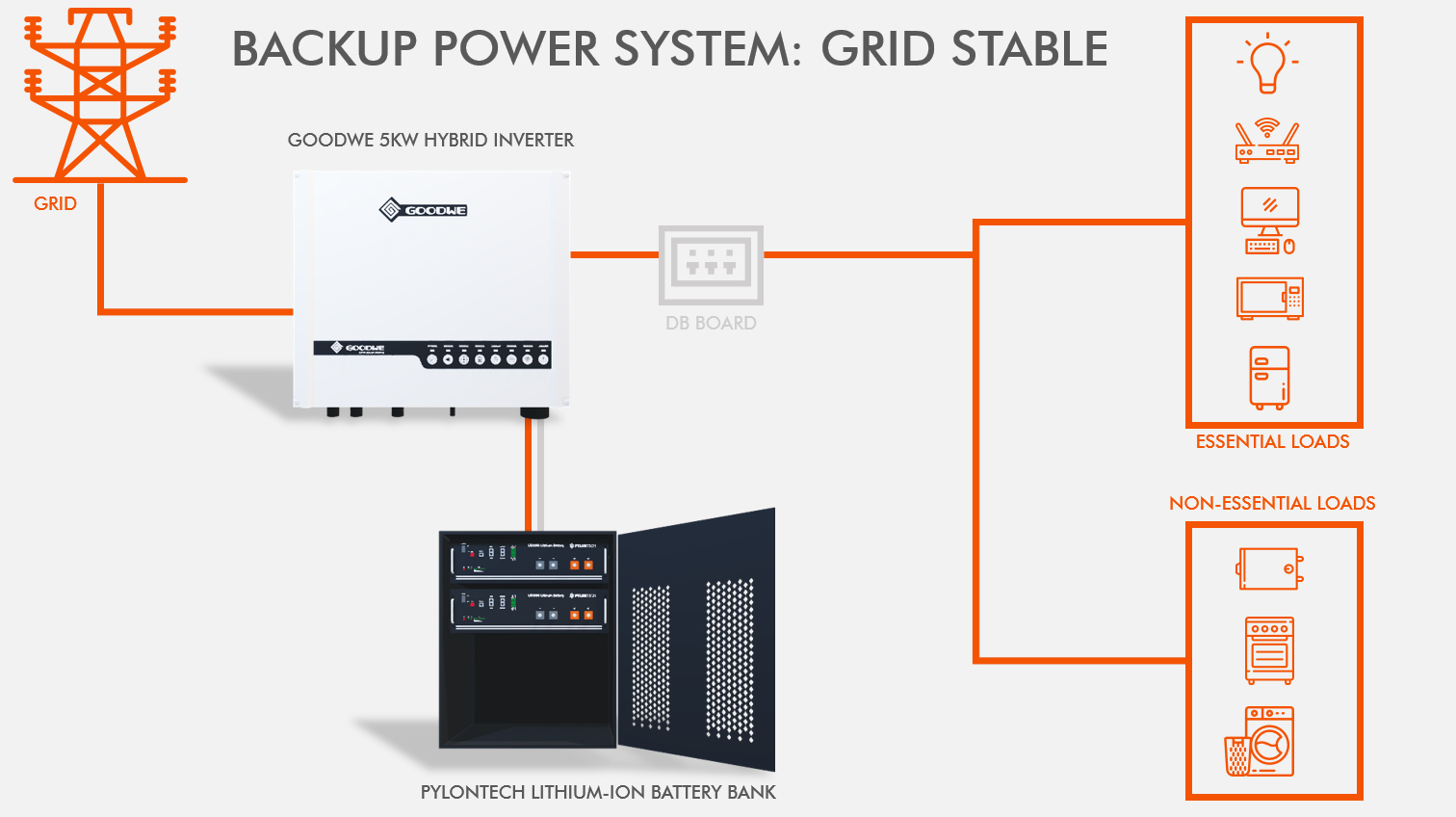 Backup Power System - Grid Stable