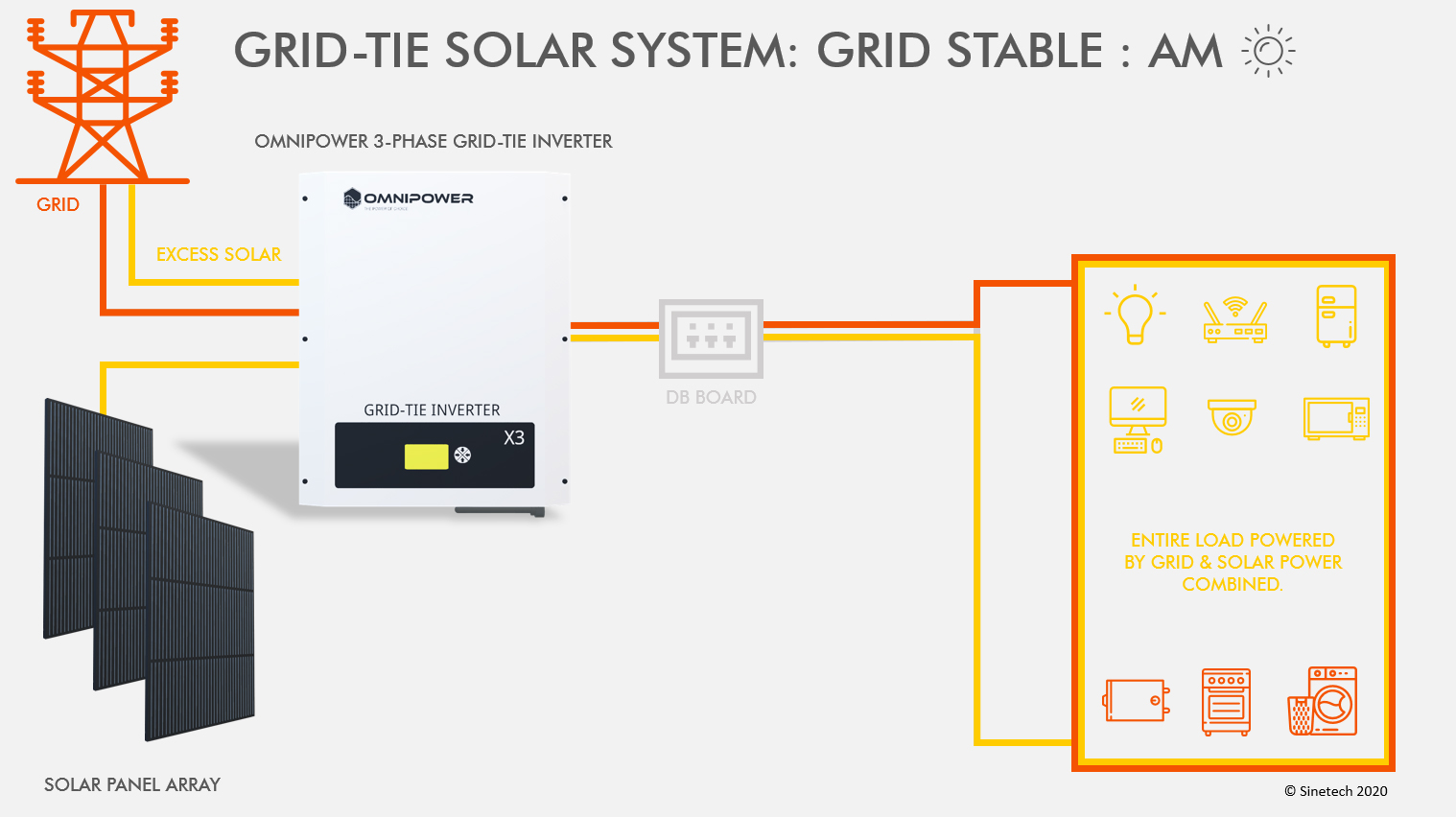 Grid Tie Solar System - Grid Stable - AM