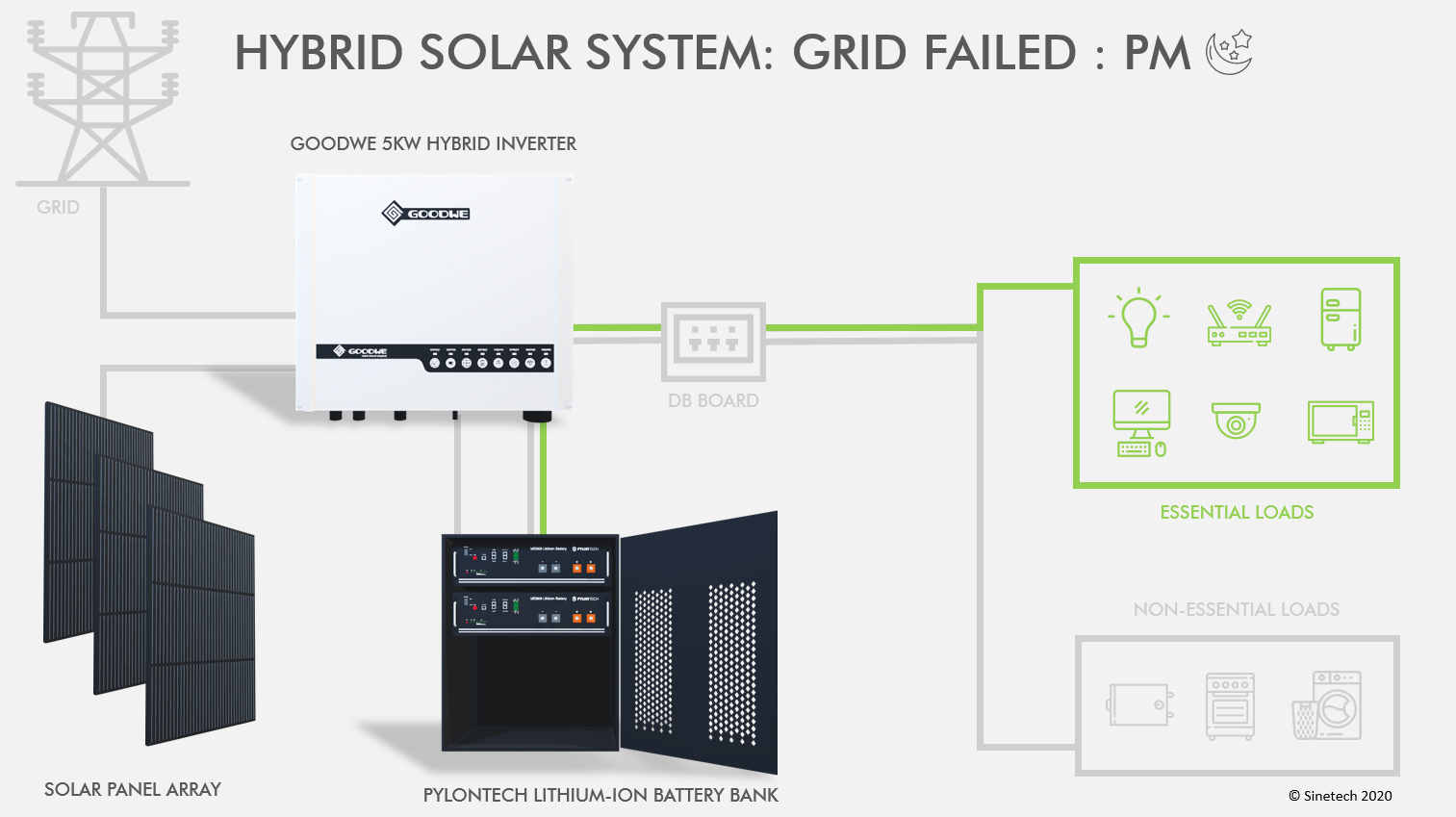 Hybrid Solar System - Grid Failed - PM